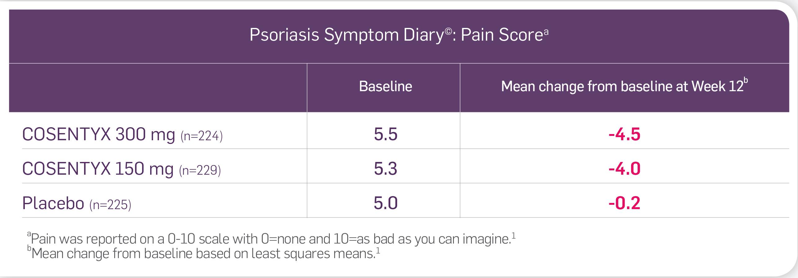 psoriasis symptom and sign diary)
